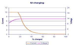 loodaccu charging